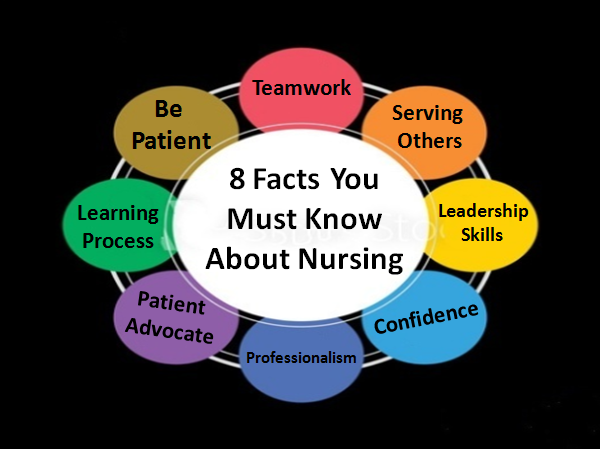 Nursing Skill Development