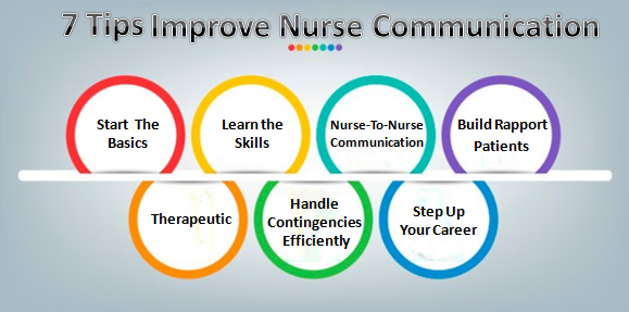 Nurse Communication skills